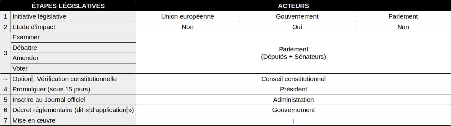 Système législatif français actuel