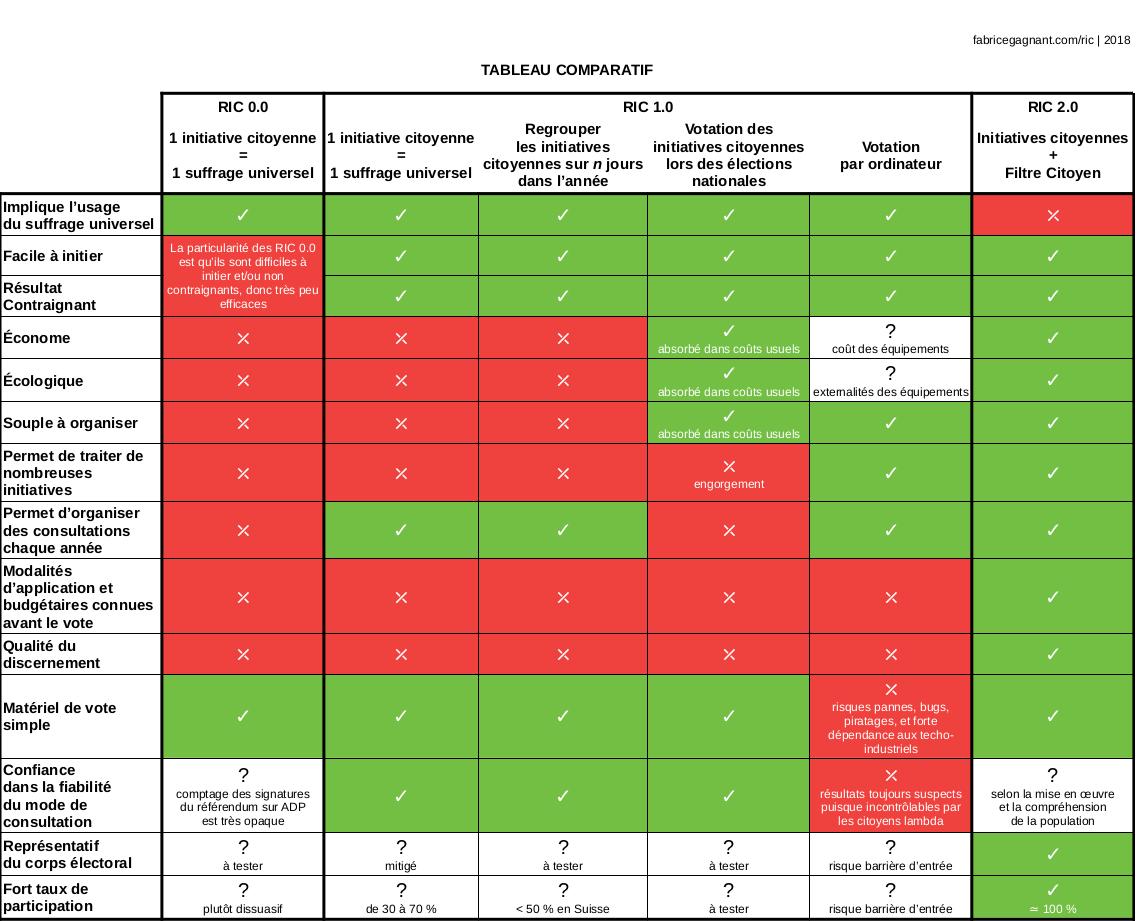 Tableau comparatif des RIC