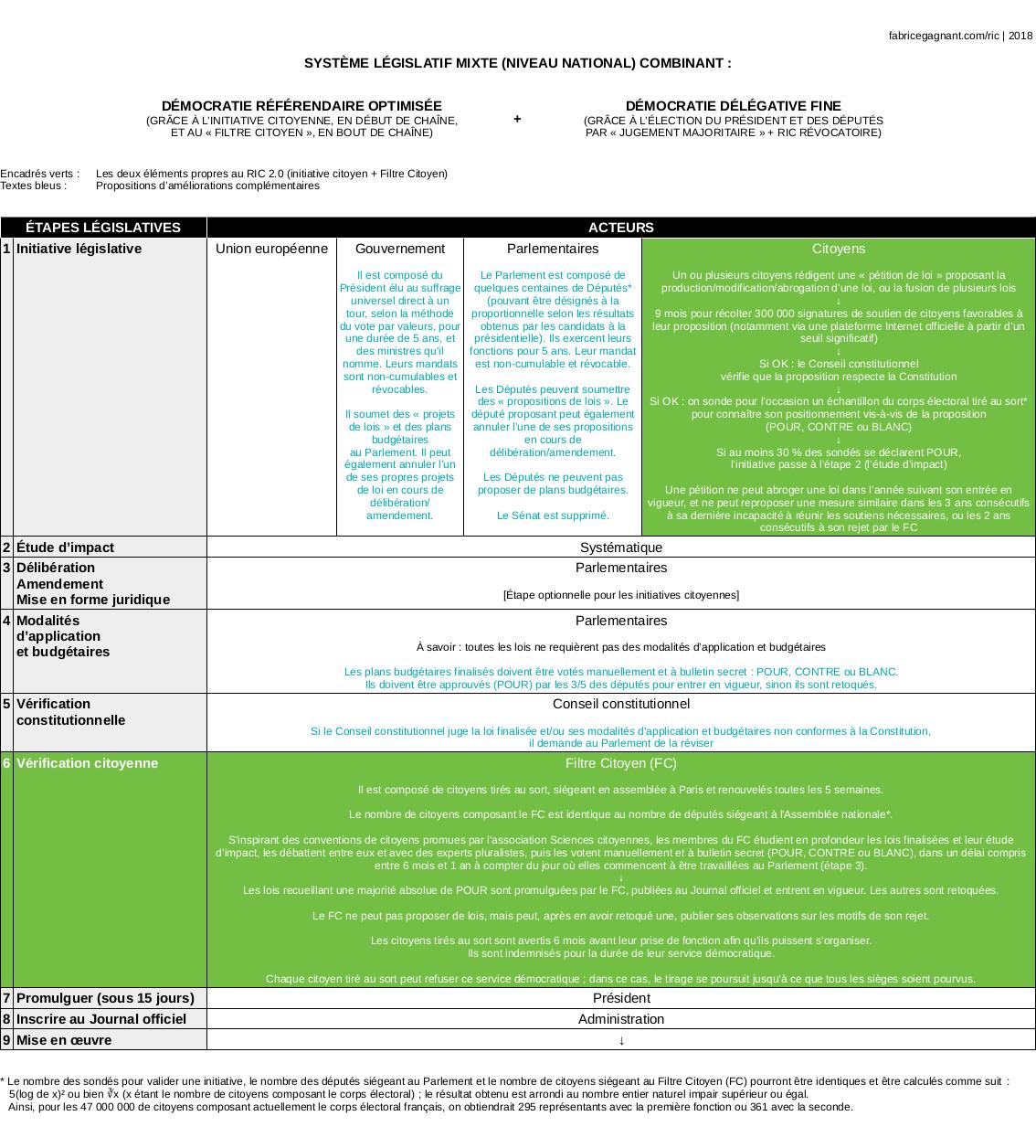 Le RIC législatif 2.0 au niveau national