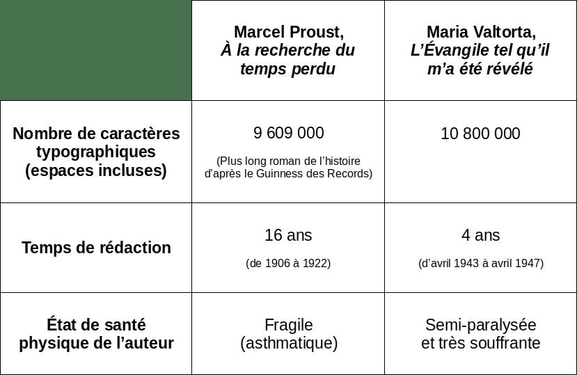 Comparaison livres Maria Valtorta et Marcel Proust