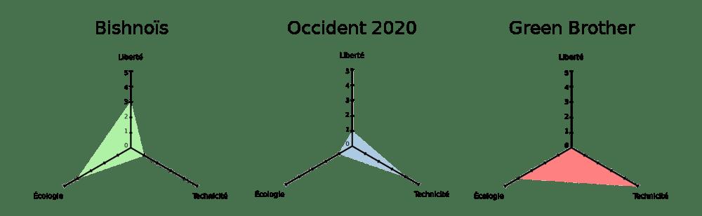 Triangle gradué - Exemples
