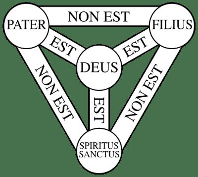 Symbole d'Athanase représentant le Trinité